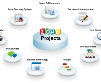 Online Project management made easy by zoho projects