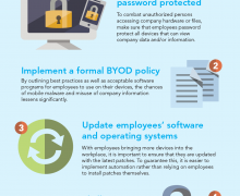 BYOD World Infographic