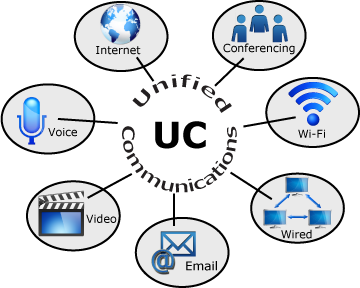 3 Qualities of An Effective Unified Communications Platform