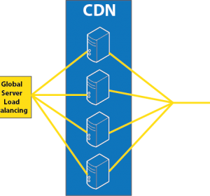 How CDN Helps in Caching for Better User Experience