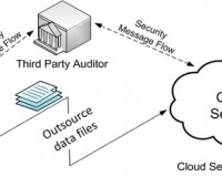 How To Secure Your Cloud Hosting Server