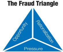 What Are Fraud Risks For Small Businesses?