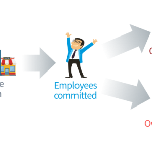 5 Strategies For Increasing Employee Productivity