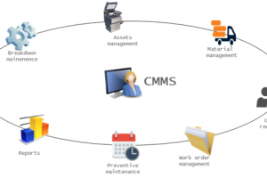 How To Boost Maintenance Operations With A CMMS
