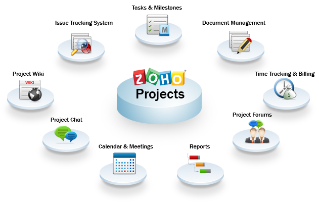 zoho_features