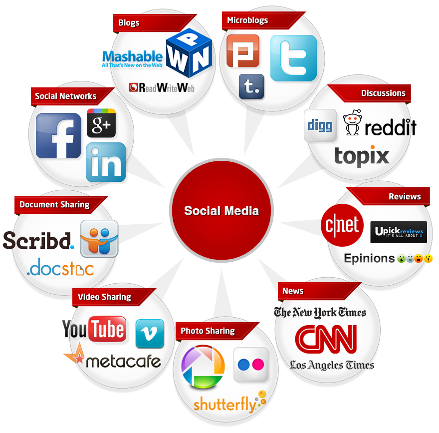 Best Tools for Social Media Analytics, Management and Monitoring